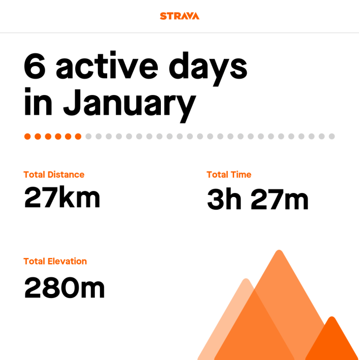 Tamsyn's Strava stats for January 2019: 27km; 3:27; 280m elevation.