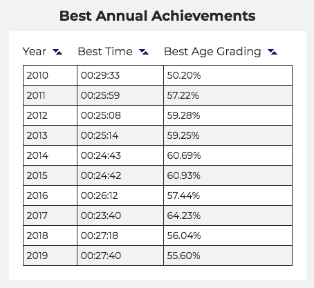 Tamsyn's best annual achievements at parkrun (2010-2019).