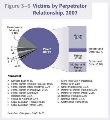 קרבנות פגיעה במשפחה לפי חלוקה למין וקרבת הפוגע - 2007 ארהב