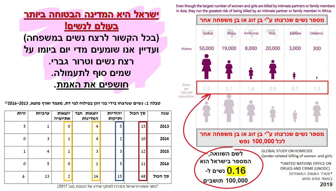 רצח נשים בתא המשפחתי ישראל הכי בטוחה בעולם המערבי - 2017