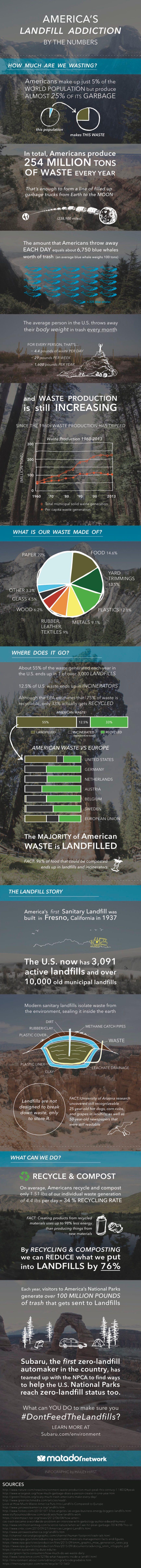 landfill-infographic