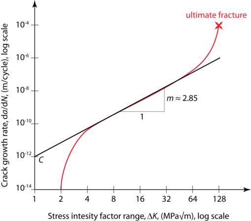 crack_growth_rate