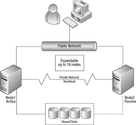Database Server Security Policy