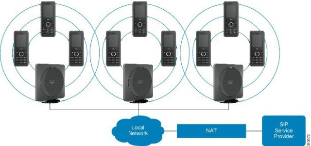 You Can Use Multiple Cisco 210 Base Stations In Your Network (source cisco.com)