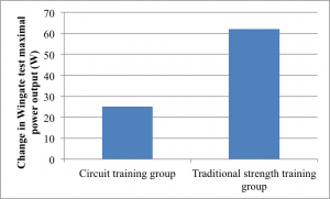 Circuit-Training-Graph-11-300x181