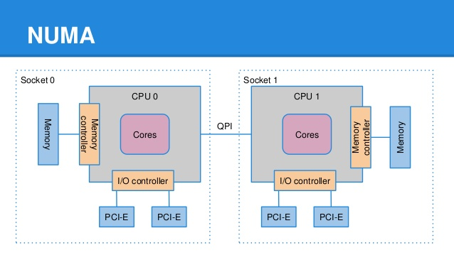 NUMA Node to PCI Slot Mapping in Red Hat Enterpise Linux : FATMIN