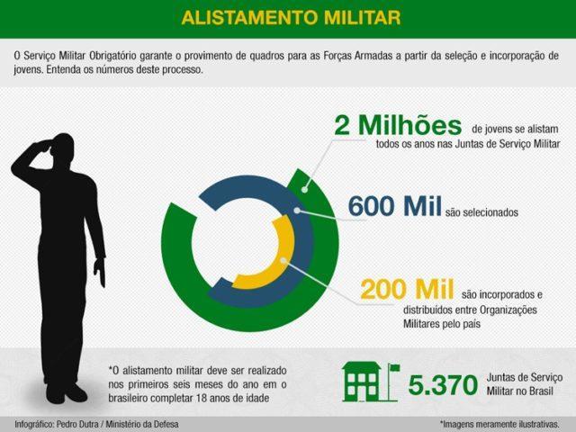 Alistamento-Militar-Site