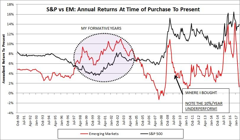 emerging market returns to date