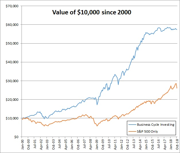 business cycle investing since 2000