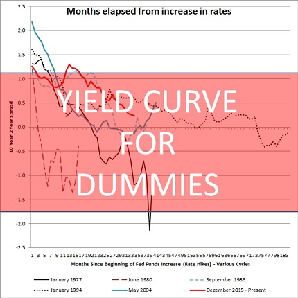 yield curve for dummies