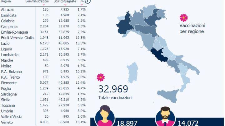 Covid 19 il riscatto/ 2021: Si sono già vaccinati in 33 mila
