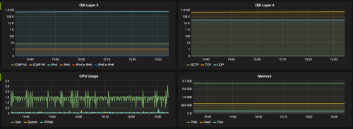 Grafana Screen Shot showing CPU, Memory and Suricata Information