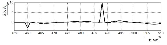 Осциллограмма тока нулевой последовательности