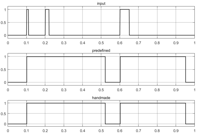 Результаты тестирования выдержки времени на возврат с помощью простейших элементов в Simulink