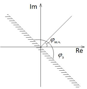 Характеристика срабатывания реле направления мощности РНМ