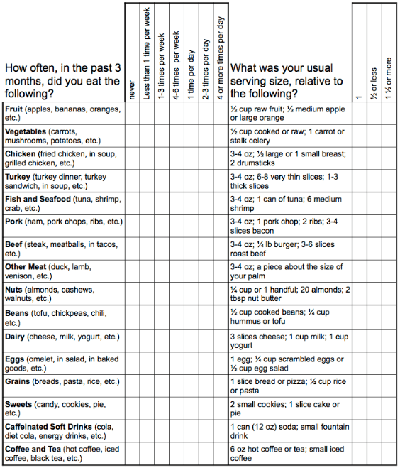 Food Frequency List