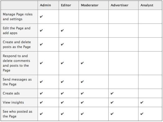 WordPress_roles_cheatsheet