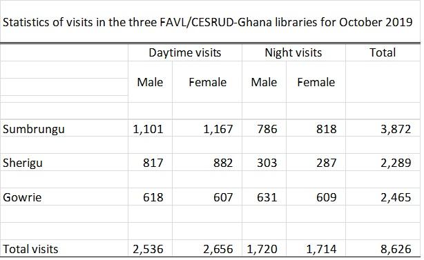 October 2019 stats Ghana