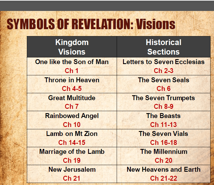 an analysis of the book of revelation The book of revelation, often called the revelation to john, the apocalypse of john, the revelation, or simply revelation or apocalypse (and often misquoted as revelations), is the final book of the new testament, and therefore also the final book of the bible.