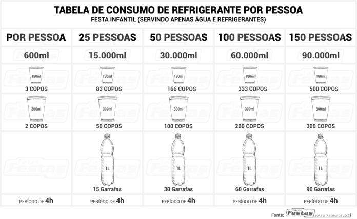 Tabela-consumo-refrigetrante-por-pessoa-festa-infantil Calcular o consumo de refrigerante por convidados em festa Infantil