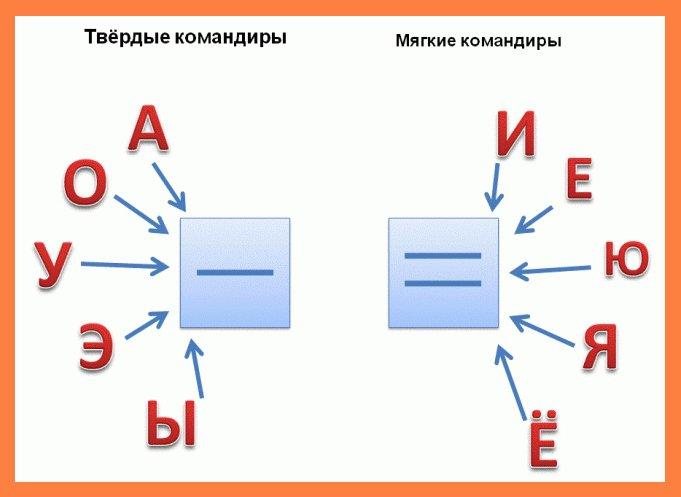 Publisert A, O, Y, S, EI i brevet angir hardheten til konsonantlyder.