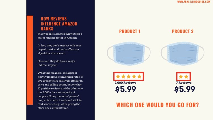 do reviews help your amazon ranking?