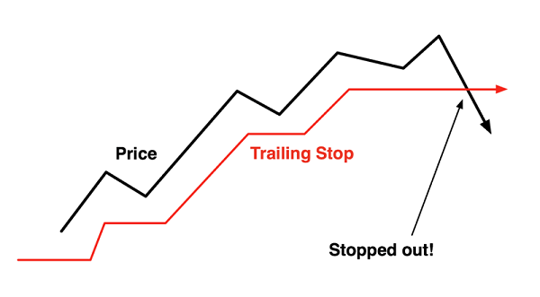 Trailing stop.png