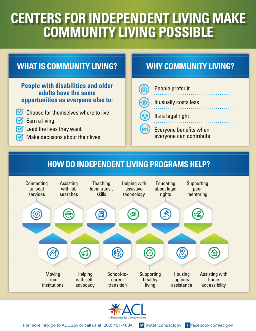 a graphic showing how centers for independentent living make community living possible