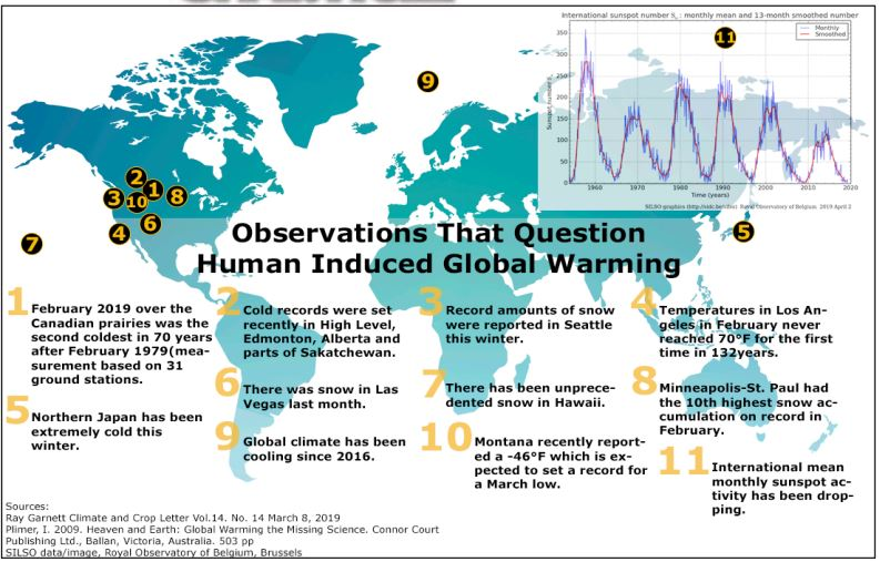 Observations That Question Human Induced Global Warming