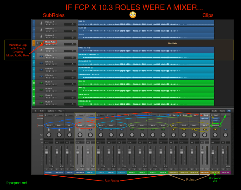 Understanding Audio roles and Mixing in FCPX 10.3