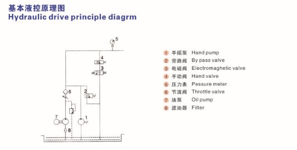 Basic hydraulic control principle diagram