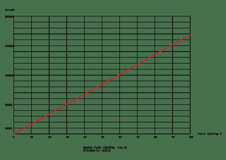 flow control valve Kv-opening curve