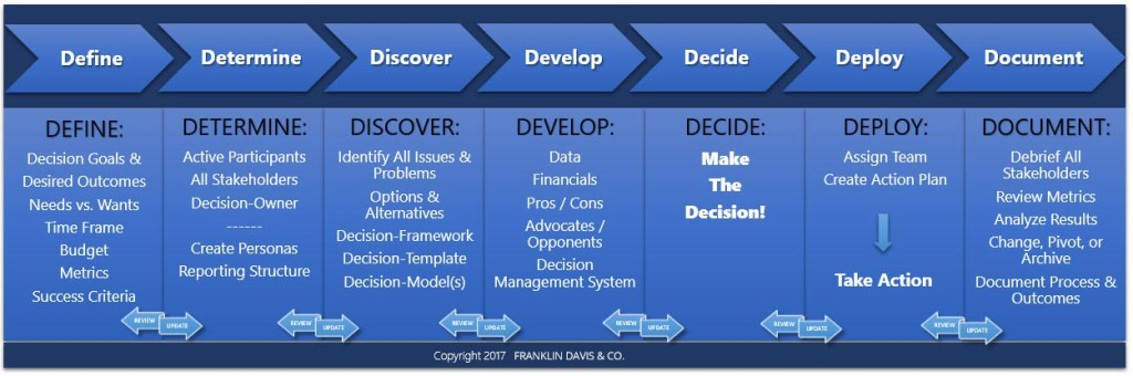 Franklin Davis & Co.'s 7 Step Decision-Making Process