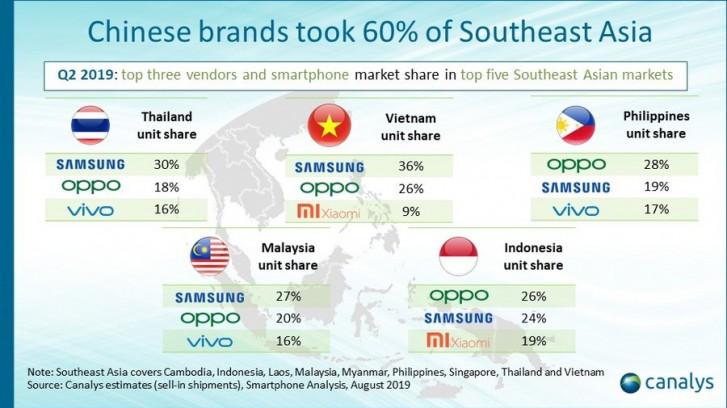 Canalys: fabricantes chineses tomam 62% do mercado do Sudeste Asiático no segundo trimestre