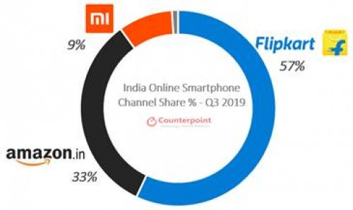 Counterpoint: Online smartphone shipments in India reach an all-time high during the third quarter period