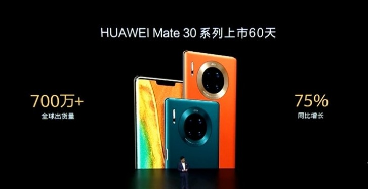 Huawei pushes over 7 million Mate 30 devices in two months