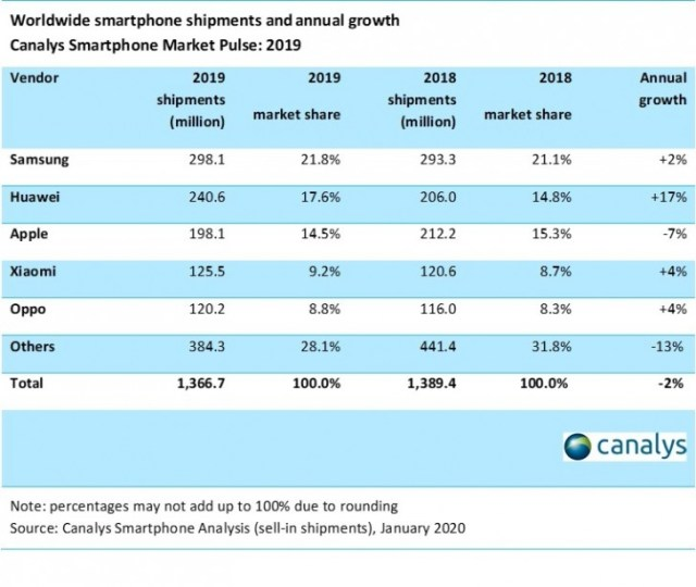 Canalys: Apple wins the race for Q4 sales for a third year in a row