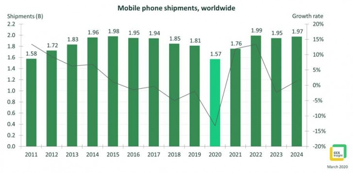 Analis: pengiriman telepon pada tahun 2020 akan menjadi yang terendah dalam satu dekade, tetapi pasar akan bangkit kembali