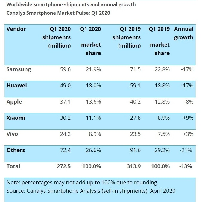Canalys: Demand for new phones has been crushed in Q1 2020