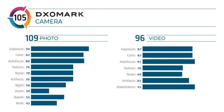 DxOMark scored the Samsung Galaxy Z Flip right below the iPhone XS