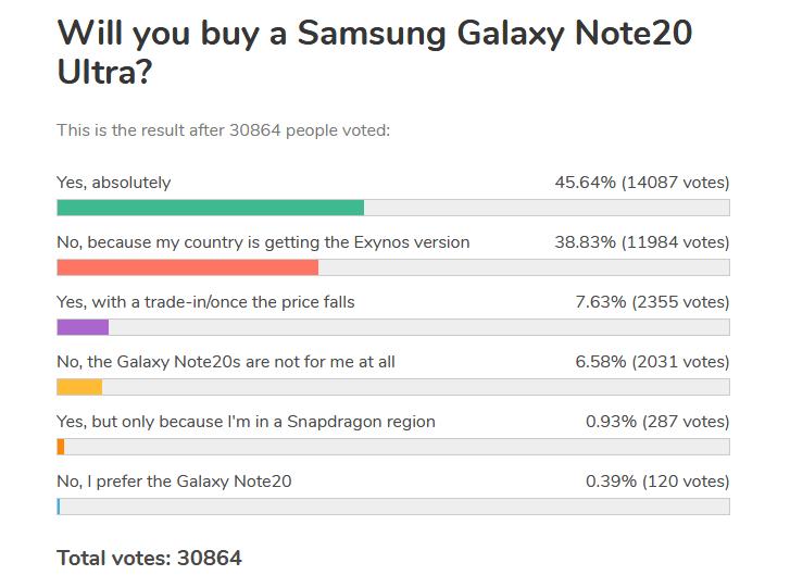 Wöchentliche Umfrage: Galaxy Note20 ausgebuht, Ultra bekommt Standing Ovations