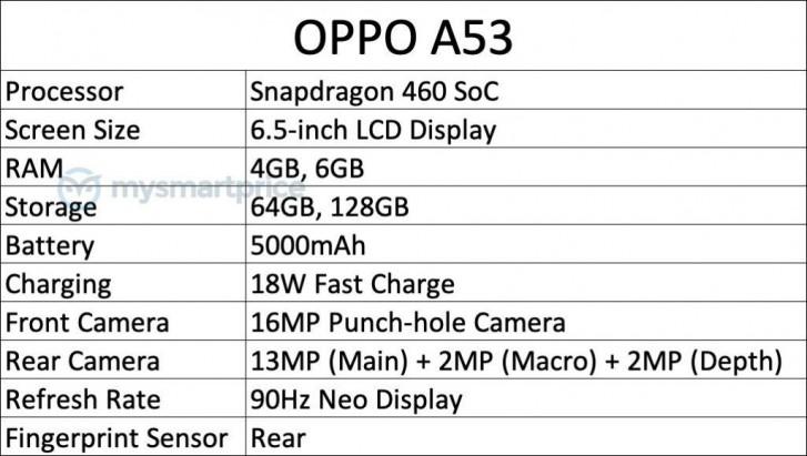 Yeni bir Oppo A53 çok yakında geliyor, özellik sızıntısı