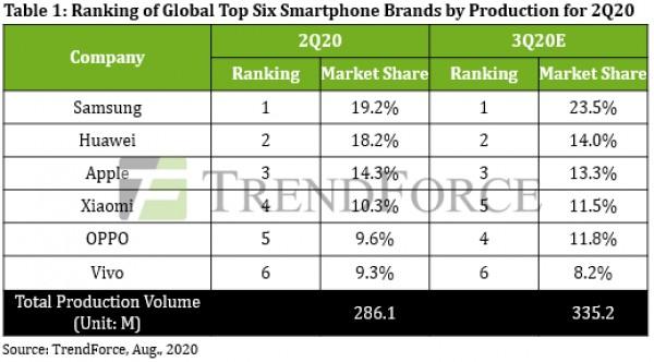 Industri smartphone mengalami penurunan drastis pada Q2 2020