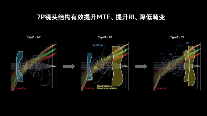 Xiaomi menjelaskan teknologi di balik kamera teratas grafik Mi 10 Ultra