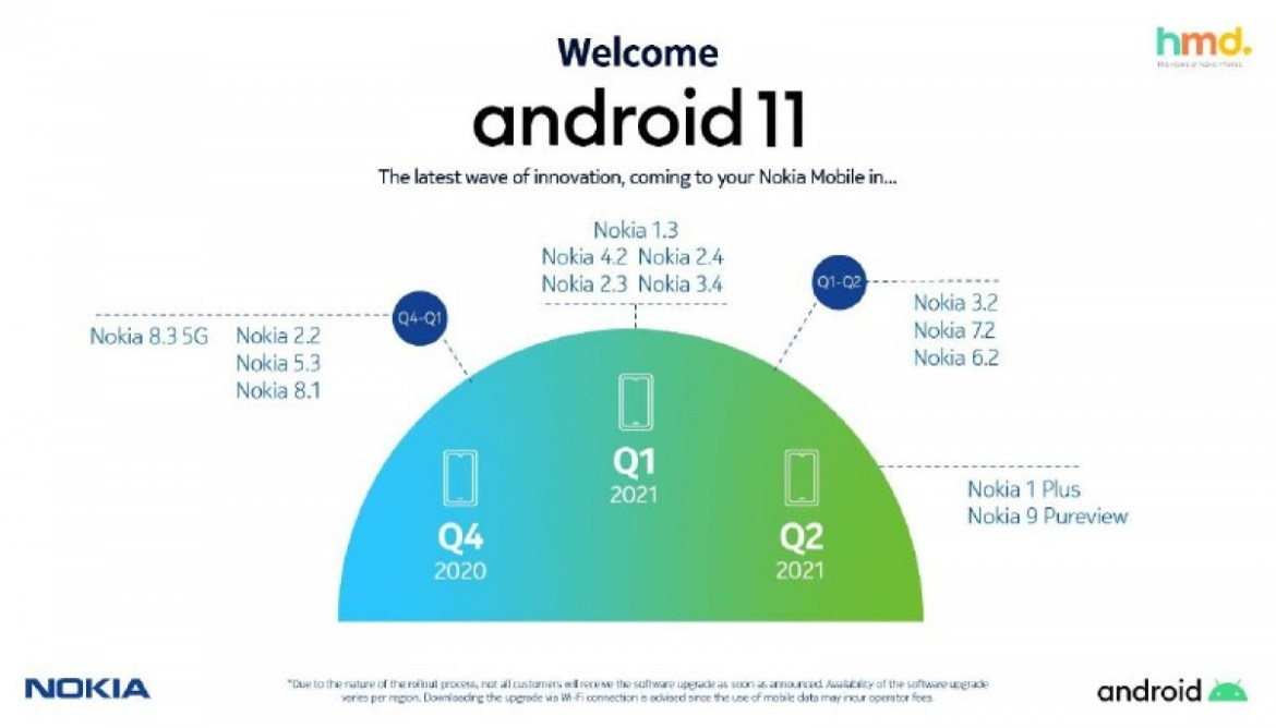 HMD Global publishes, then retracts Nokia Android 11 update timeline