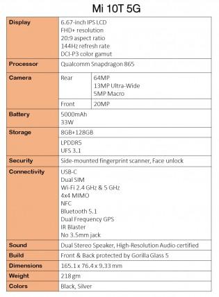 Xiaomi Mi 10T series leaked specs sheet
