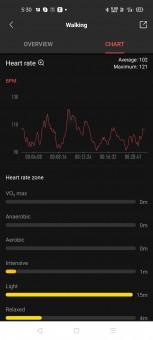 Workout data