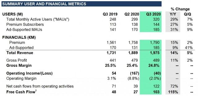 Spotify Q3 financial results