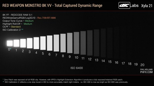 The dynamic range of a RED Weapon Monstro 8K VV is around 18 stops.