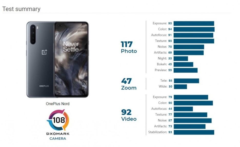 OnePlus Nord goes through DxOMark's testing, gets an average score